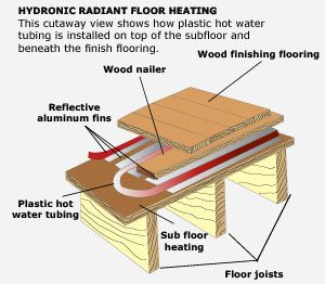 radiant isolofoam insulworks panel for isorad heating floors hydronic floor group english insulation
