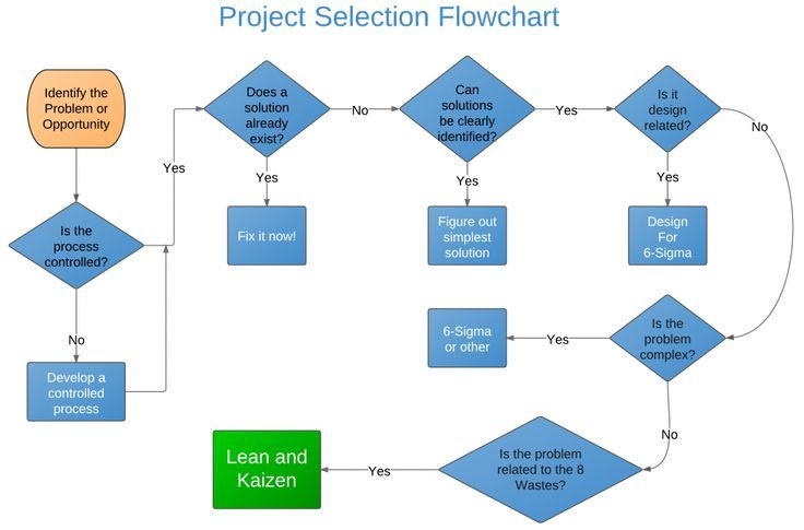 Kaizen Project Selection Flowchart Project Management and PMBOK - process flow chart template word