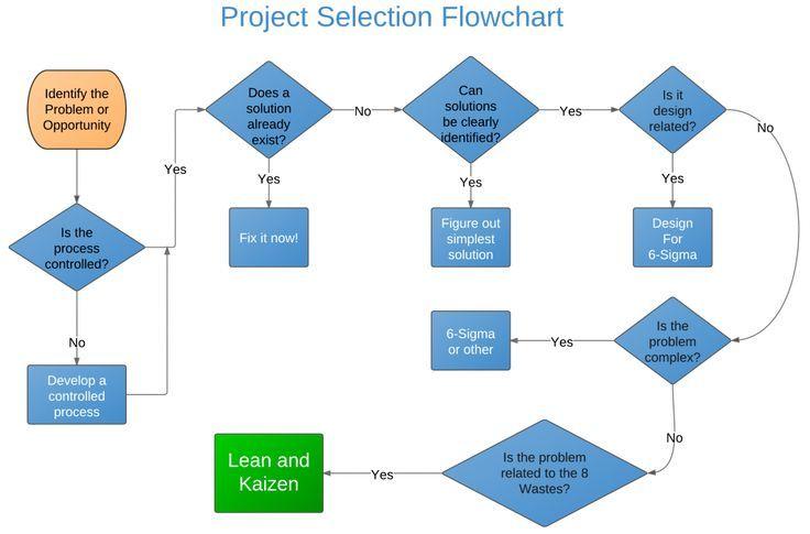 Kaizen Project Selection Flowchart Project Management And