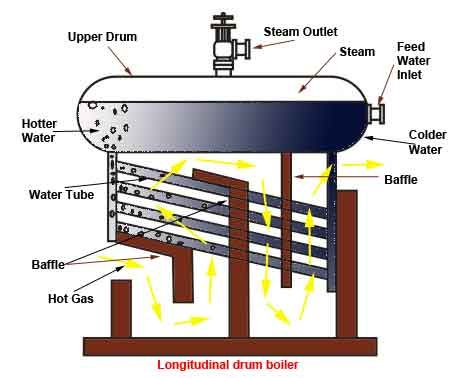 boiler flow diagram - Google Search | boilers and heaters ...