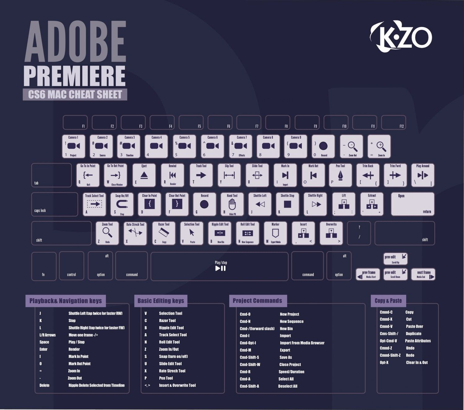 Cs6 adobe premiere shortcut keys infographic designed by ashley cs6 adobe premiere shortcut keys infographic designed by ashley romo baditri Images