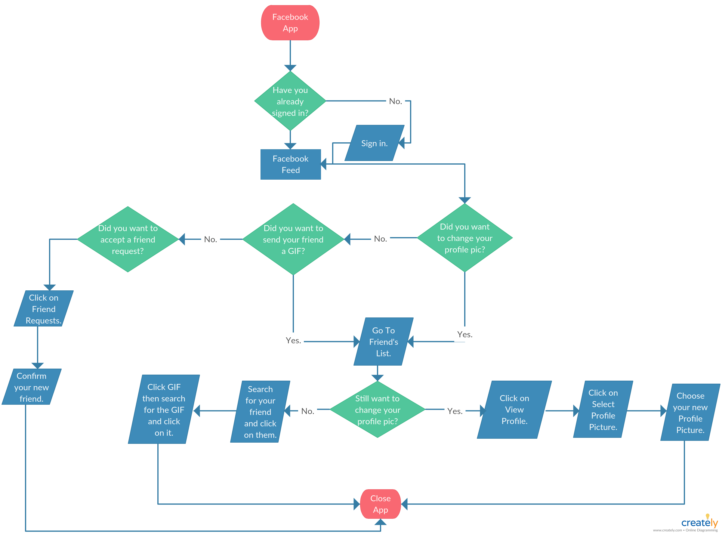 Login Flowchart Fb Login Flowchart By Creately This Flowchart Illustrates The Authentication Process You Can Edit T Flow Chart Flow Chart Template Fb Login