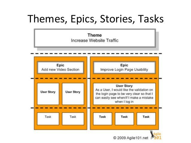 Themes Epics Stories Tasks User Story Agile Software