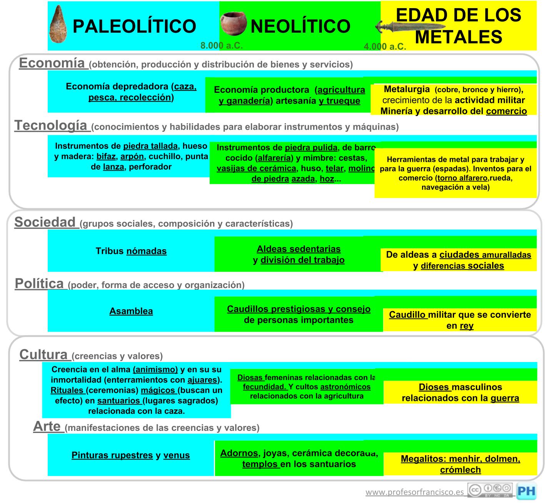 25 Ideas De Historia Del Mundo Enseñanza De La Historia Actividades De Historia Ciencias Sociales