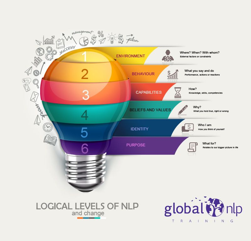 The logical levels of NLP, info graphic. NLP Nlp