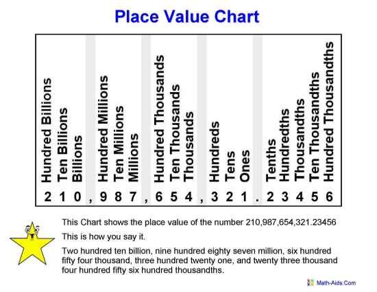 Th Grade Place Value With Big Numbers That Will Be In Your Bank