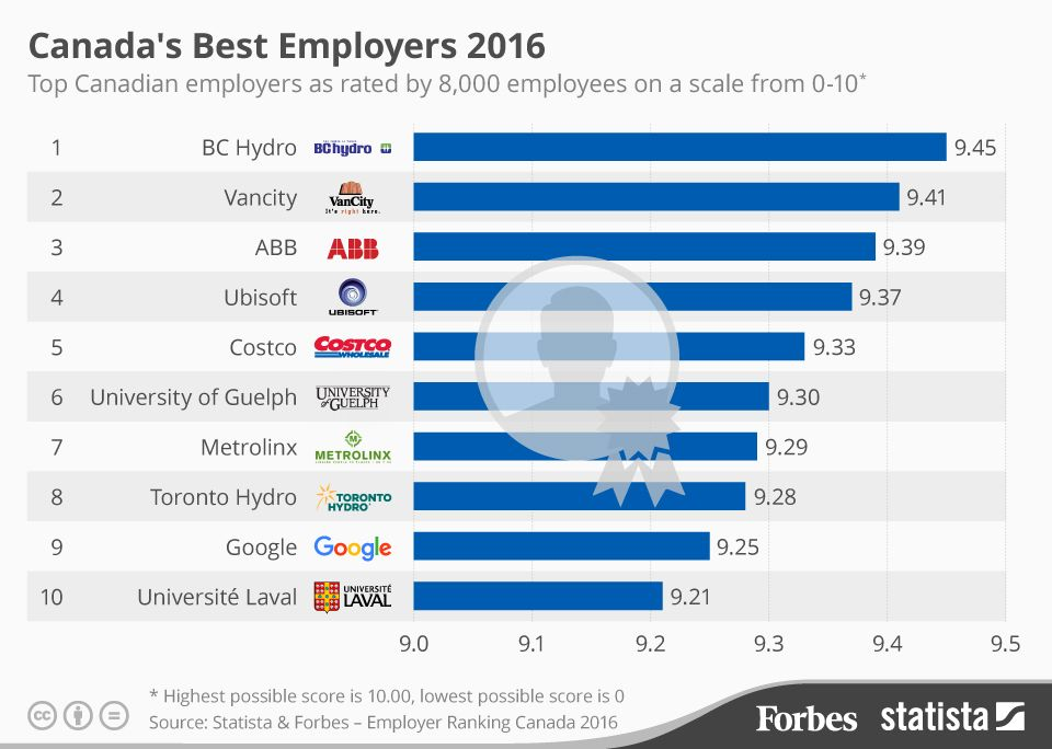 Canada's Best Employers 2016 [Infographic] Infographic