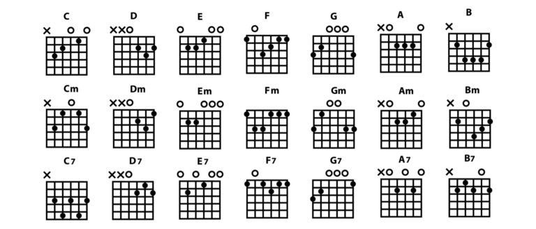 How To Play Guitar For Beginners A Step By Step Guide Guitar For Beginners Playing Guitar Play Guitar Chords