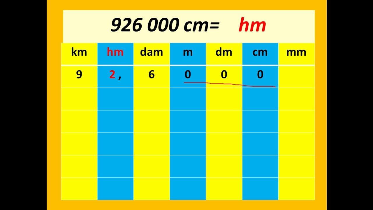 جدول قياس الاطوال الرياضيات مع رضوان بوجمعاوي Bar Chart Chart