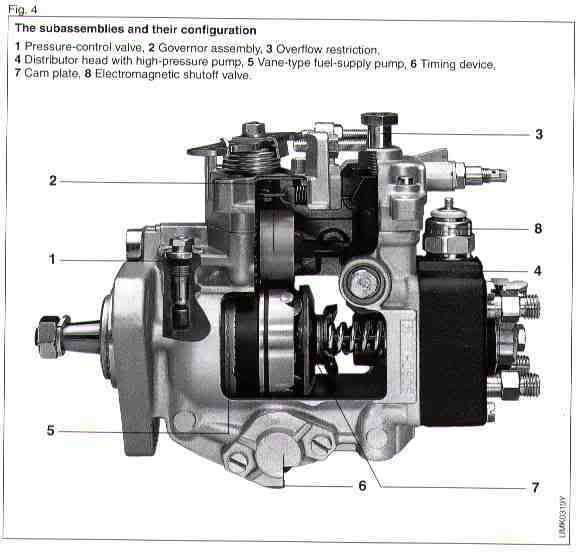 Bosch Ve Mechanical Diesel Fuel Injection Pump Adjustments Components Diesel Fuel Fuel Injection Vw Diesel