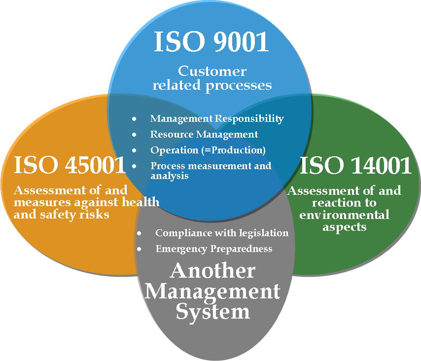 ISO Certification With ICLCERT Resource management