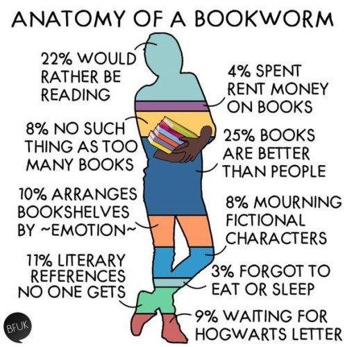 [Infografik] Die Anatomie eines Bücherwurms | Bibliothekarisch.de