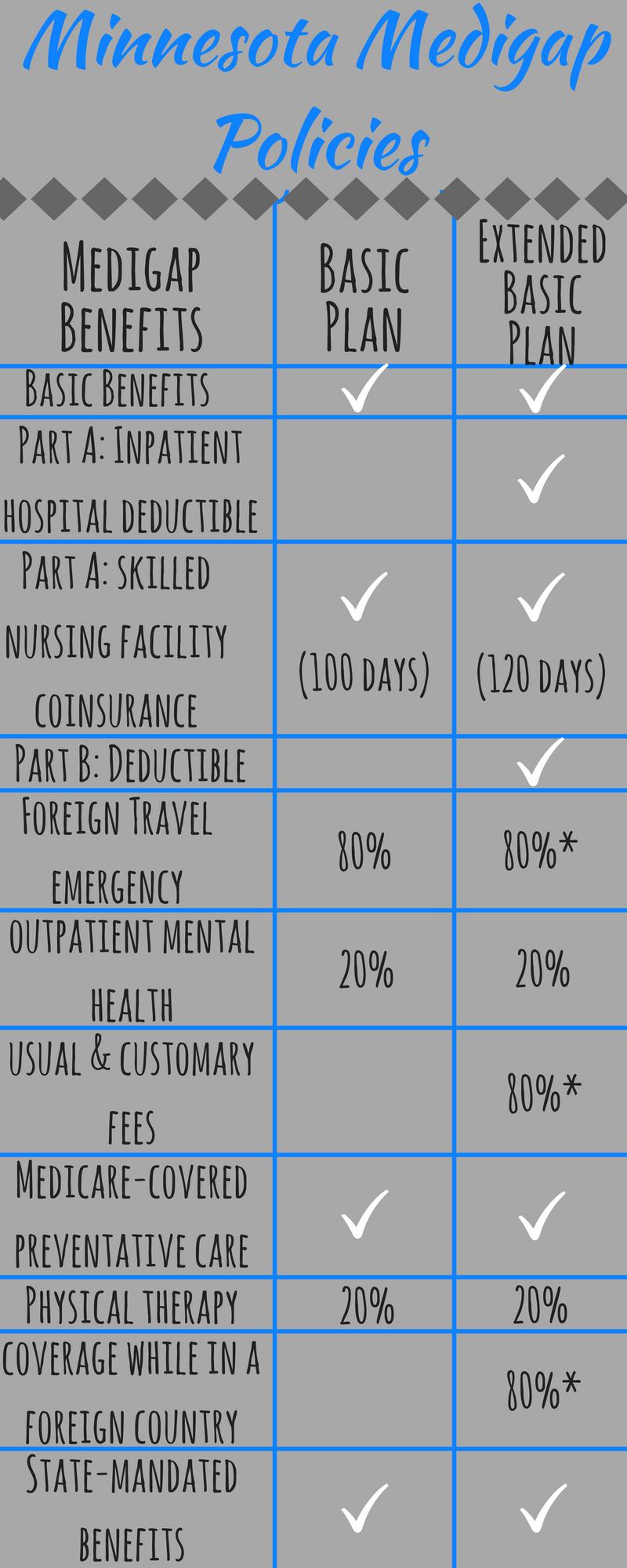 Medicare Supplement Plans In Minnesota Medicare Advantage