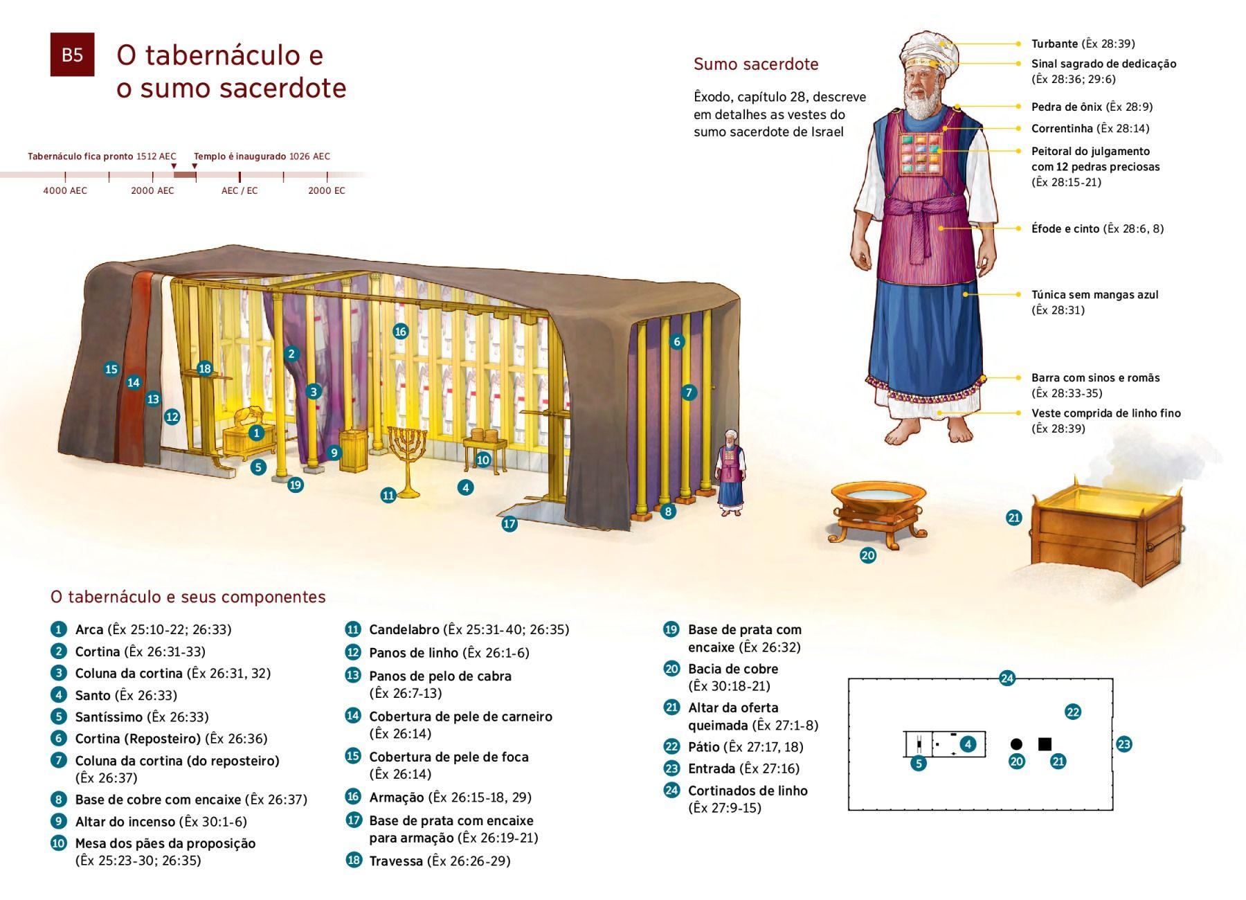 Diagrama O Tabernáculo E O Sumo Sacerdote Descritos Por Moisés