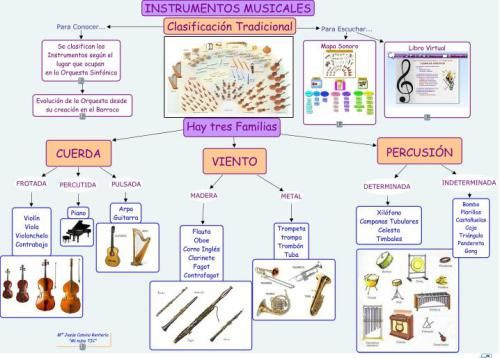 Instrumentos Musicales Instrumentos Musicales Instrumentos Musicales Para Niños Orquesta