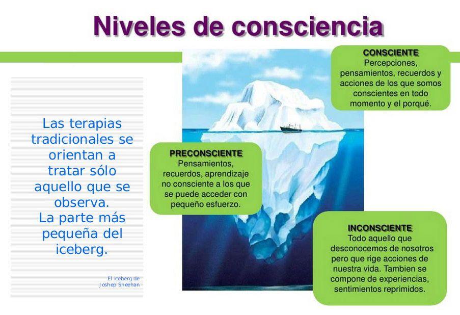 ... Niveles de consciencia. http://tallerdepsicologia.blogspot.com.es/2008/04/freud.html