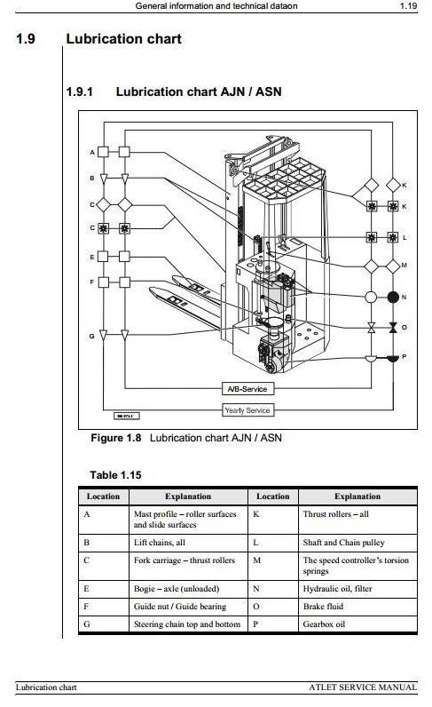 Atlet Reach Truck Ajn 1000  1250  Asn 1250  1600  2000  1620  Atf 1000 Workshop Service Manual