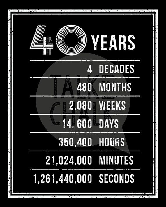 40th Birthday Printable Posters 40th Birthday Sign Pack