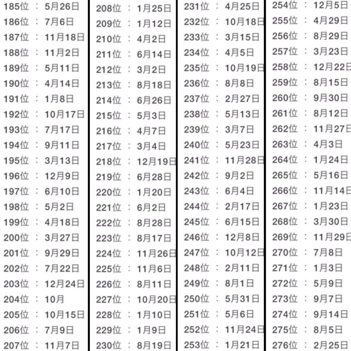 で わかる 月 の 運勢 年 あなた 日 2020 生年