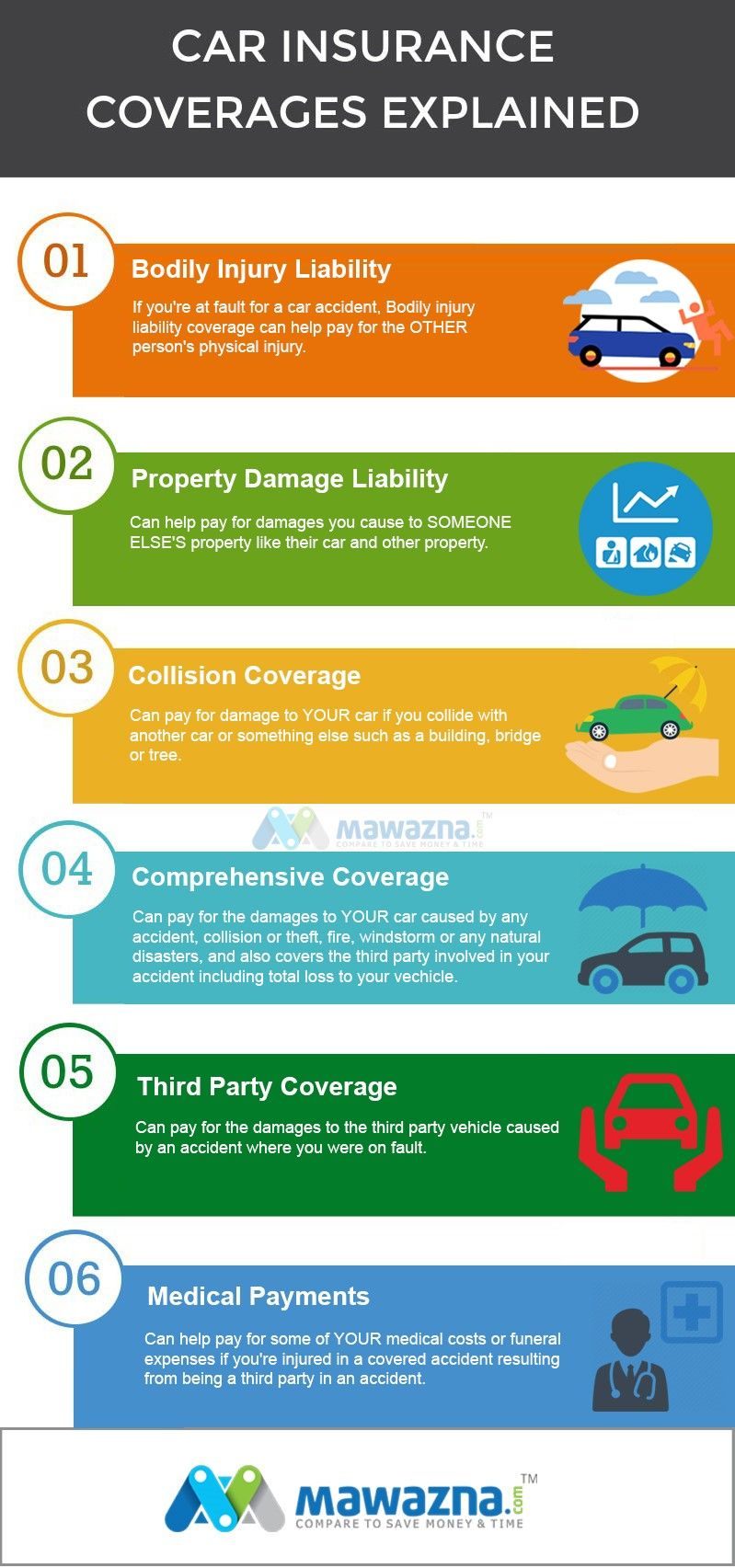 Car Insurance Is Vital Before You Drive Car On Roads The Minimum