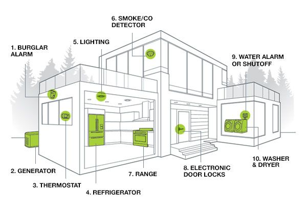 Best Home Automation System Consumer Reports Home Automation System Best Home Automation System Best Home Automation