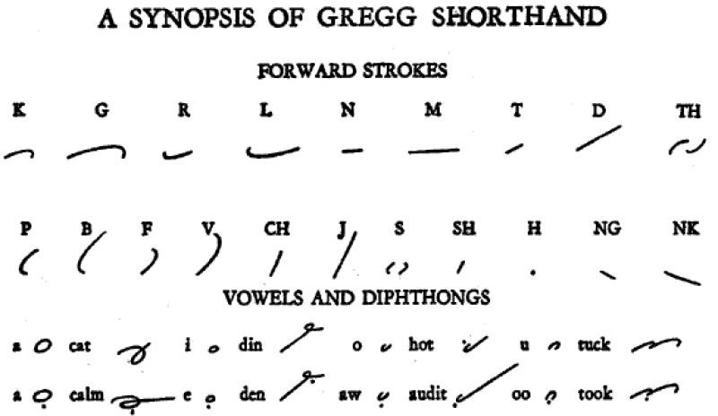 Remember Gregg Shorthand Great For Taking Notes In College Long Ago