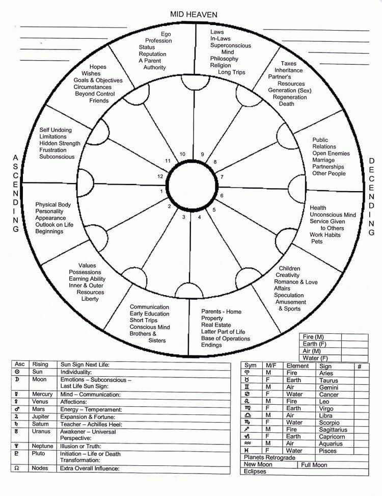 Numerology Based on BirthDay, Birth Date Numerology