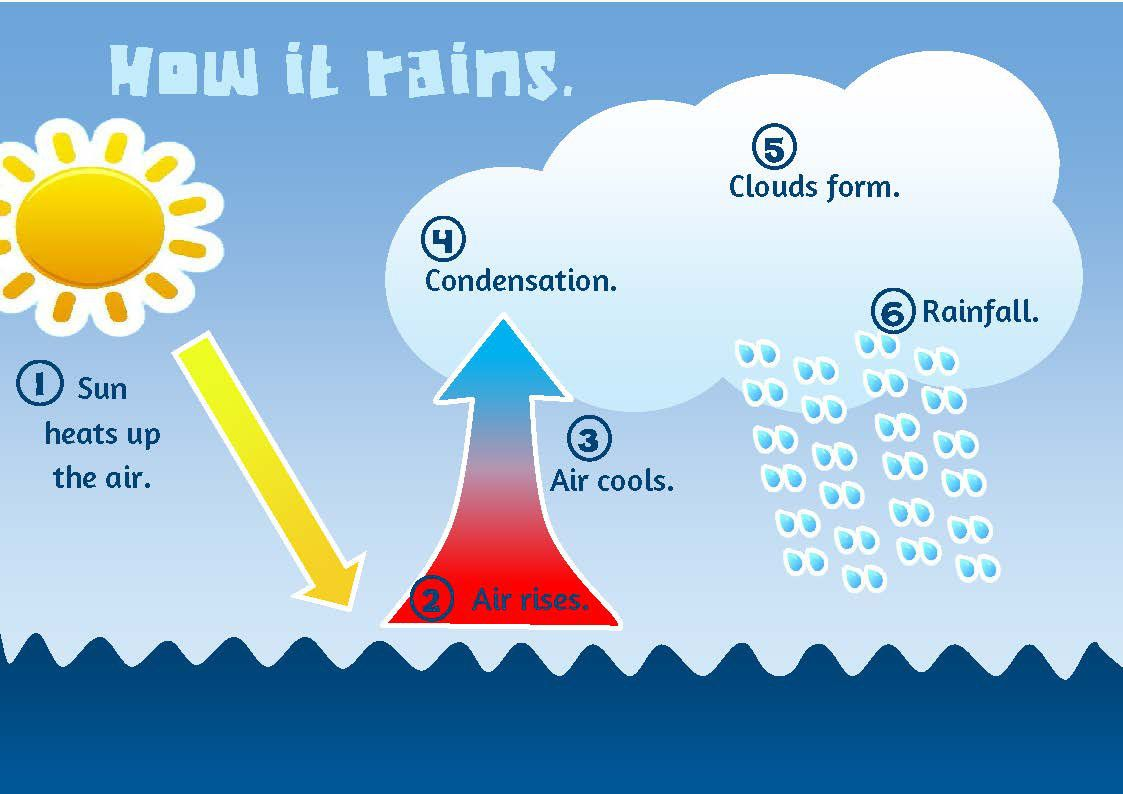 How It Rains Diagram
