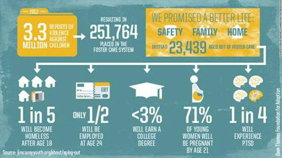 Foster care stats Fostering children, Foster care