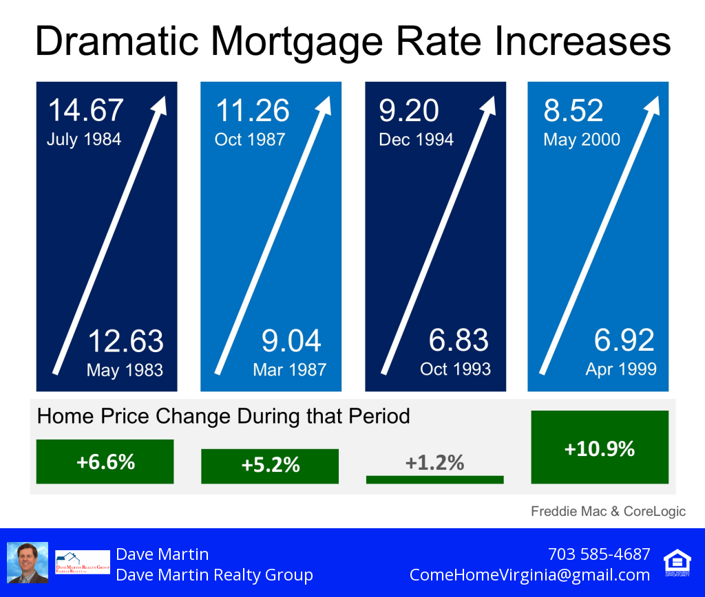 Mortgage Rates Anticipated Up 1 By 2019 What Happened To Home Prices Last Time 2013 There Was A 1 Interes Mortgage Rates Mortgage Mortgage Interest Rates