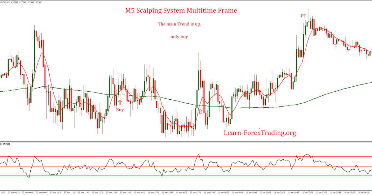 Binary options m5 charts in excel localbitcoins atmosphere