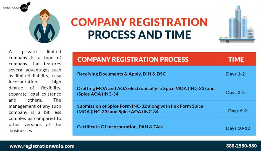 Planning To Obtain Private Limited Company Registration Make Sure
