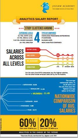 Infographic on Analytics Salaries in India | Infographic ...