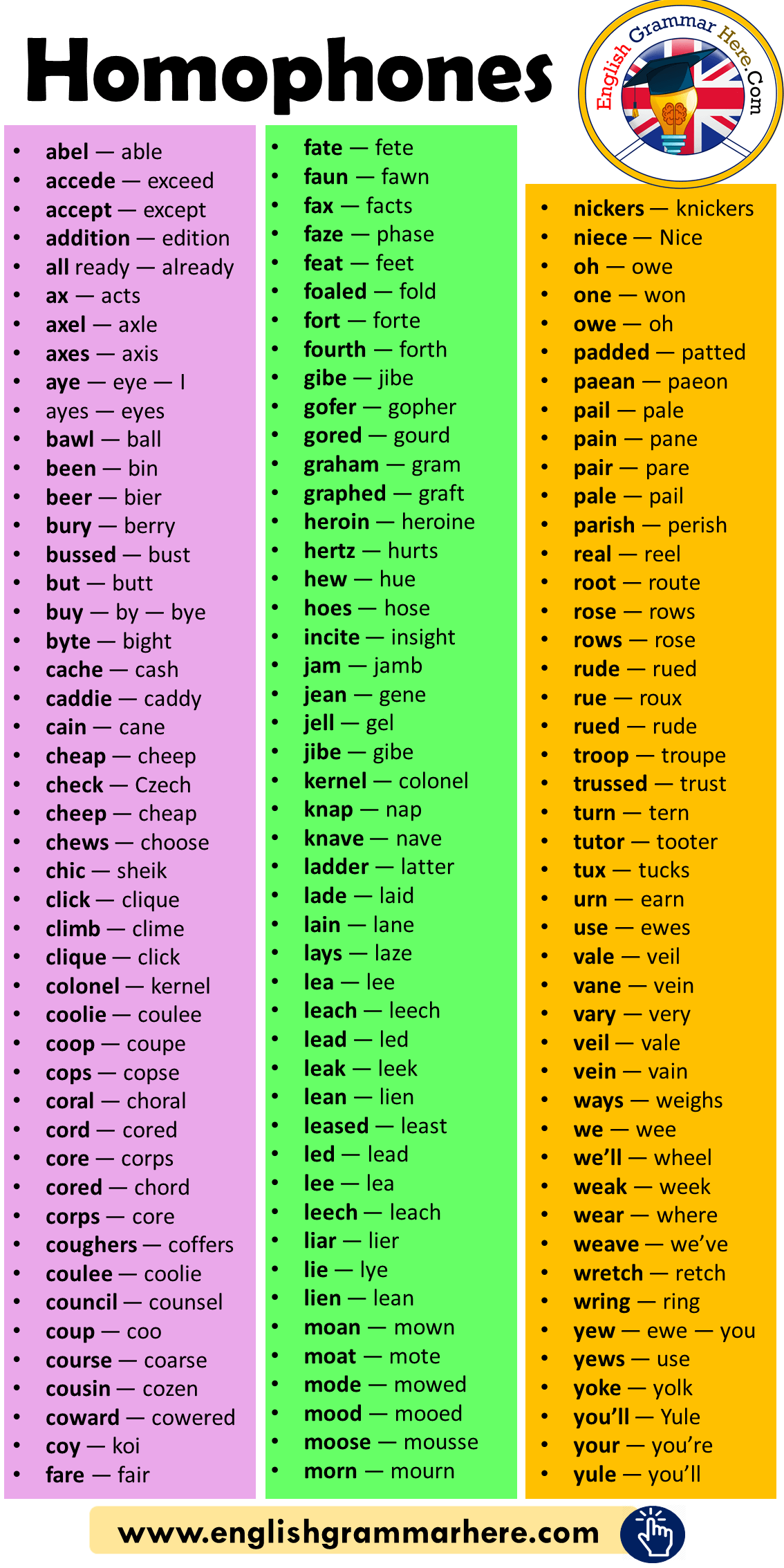 200 Homophones List In English