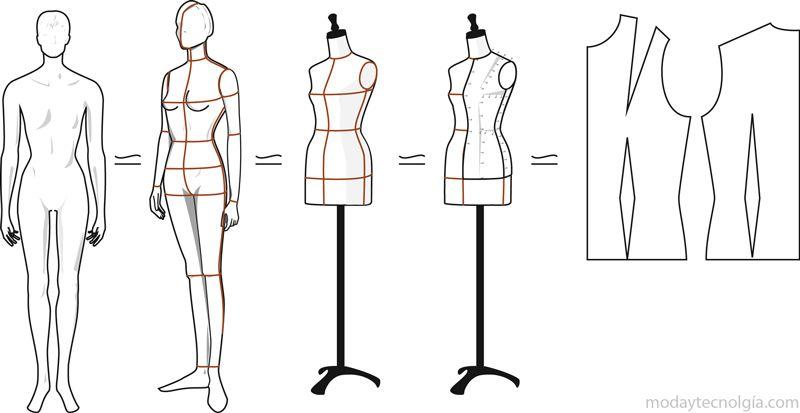 Figurin-y-drapeado. Que es un patrón base en la industria de la moda ...
