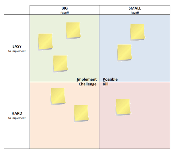 Pick Matrix Six Sigma  Lean Six Sigma Bord