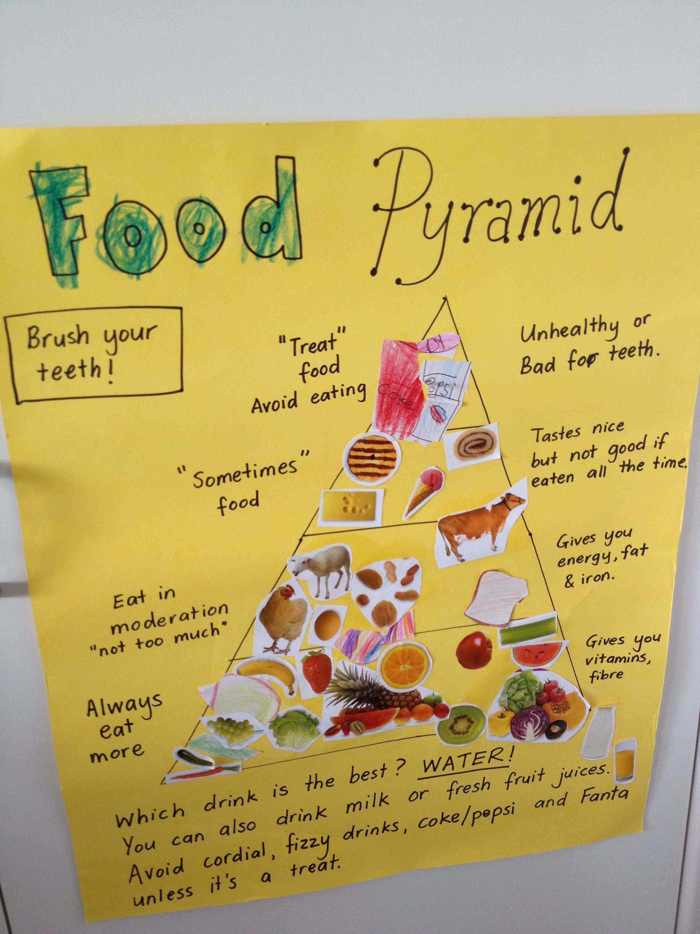 Pin On Food Pyramid