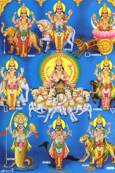 Picture of Navagrahas the Nine Planets in Hindu Astrology