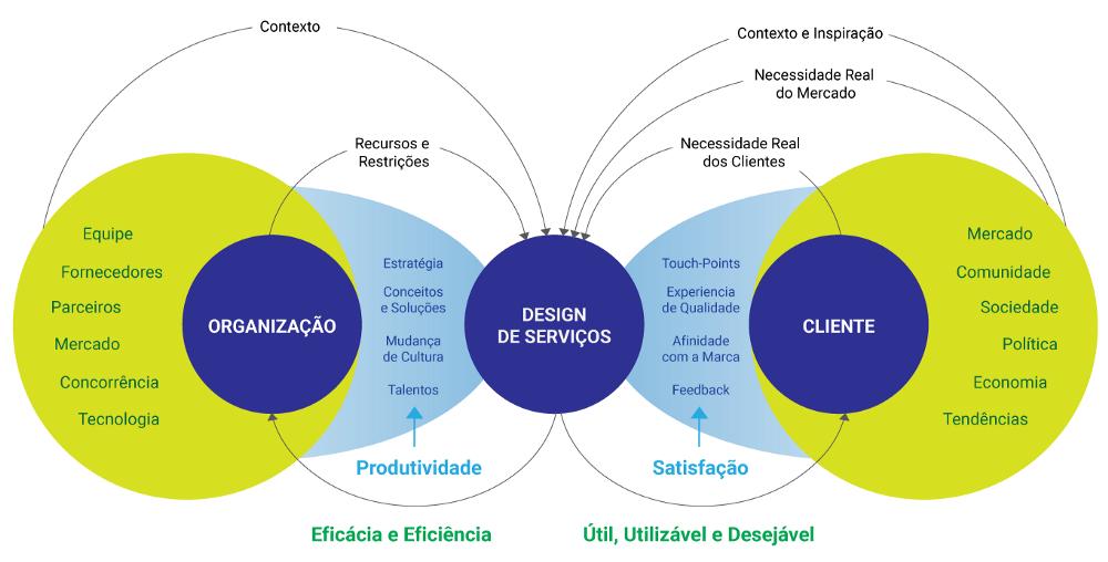 O Que é Service Design Service Design Design Interactive Design