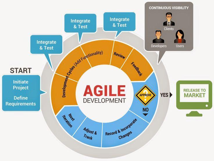 awesome software development life cycle sdlc modeles thenu s