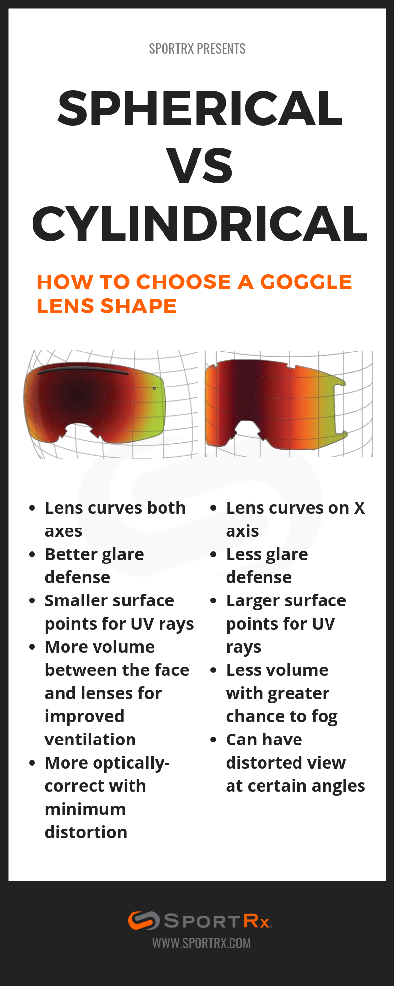 6503406b3155 Find out the difference between spherical and cylindrical lenses in our  'Snow Goggle Lens Tech Explained' blog.