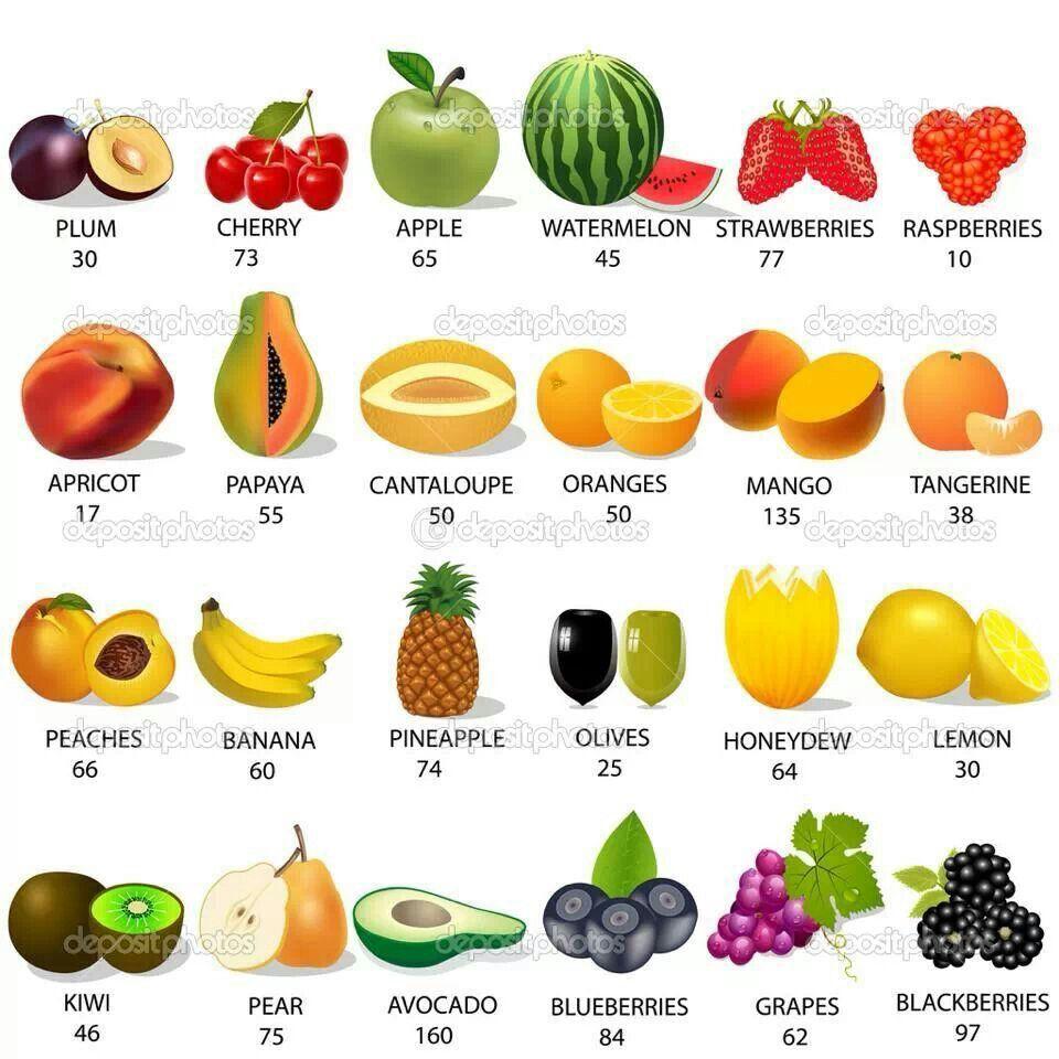 Fruit Calorie Cheat Sheet Fruit Calories Fruit Calorie Chart Food Calorie Chart