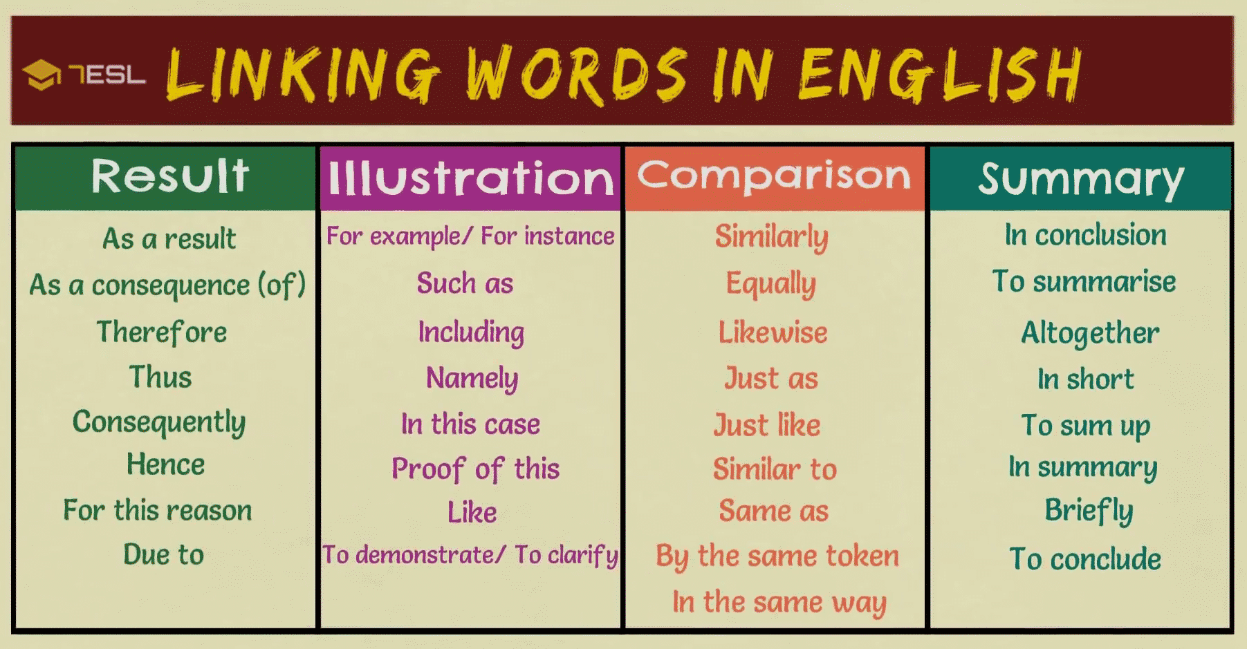 Transition Word And Phrase Ultimate List Great Example 7esl Linking Words Definition For The Paraphrasing
