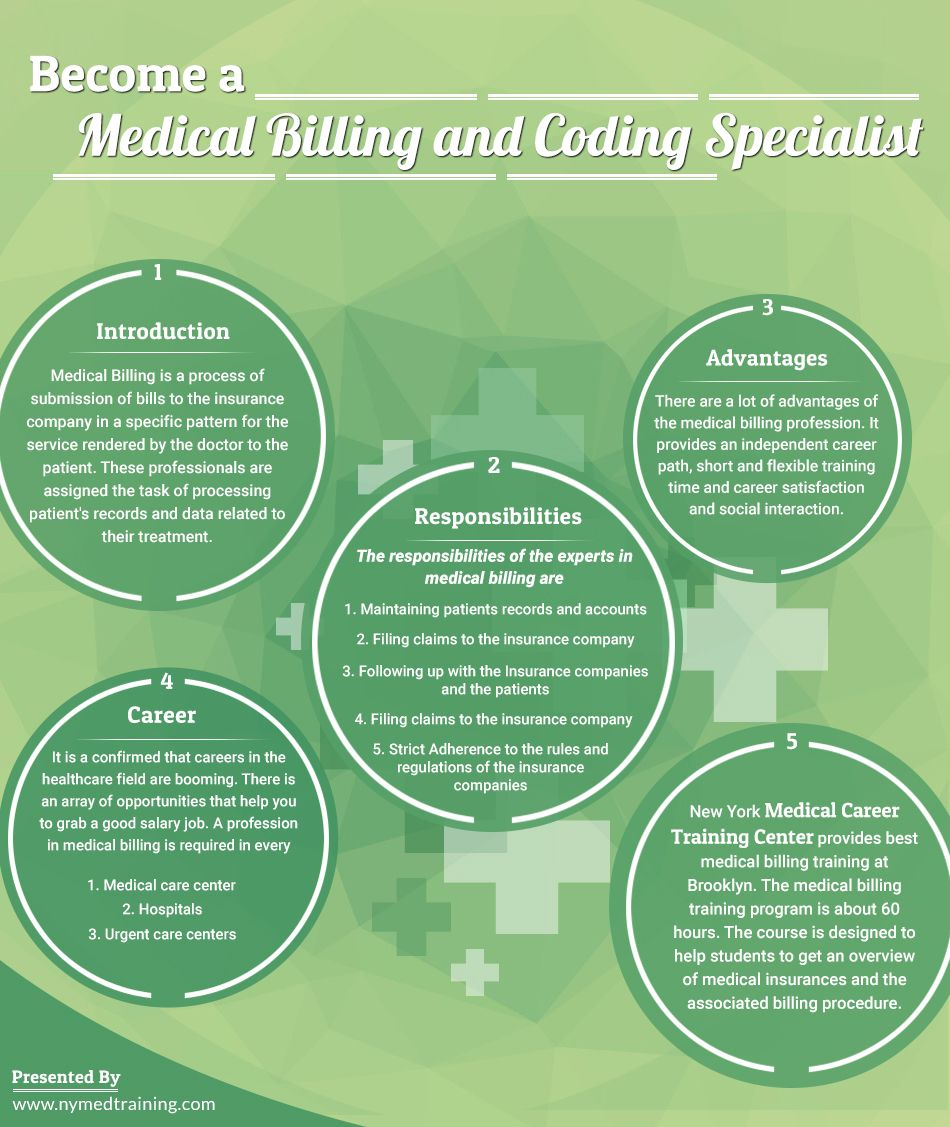 Medical Billing Training Flushing Medical Coding Training Bronx