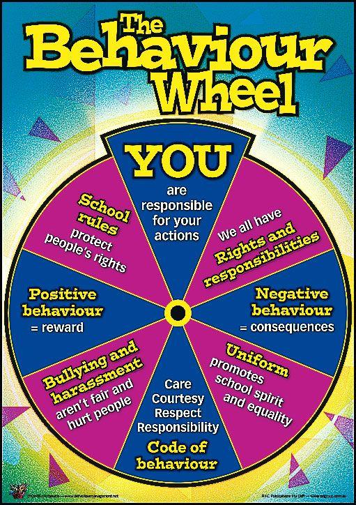 Discipline wheel (With images) Behaviour management
