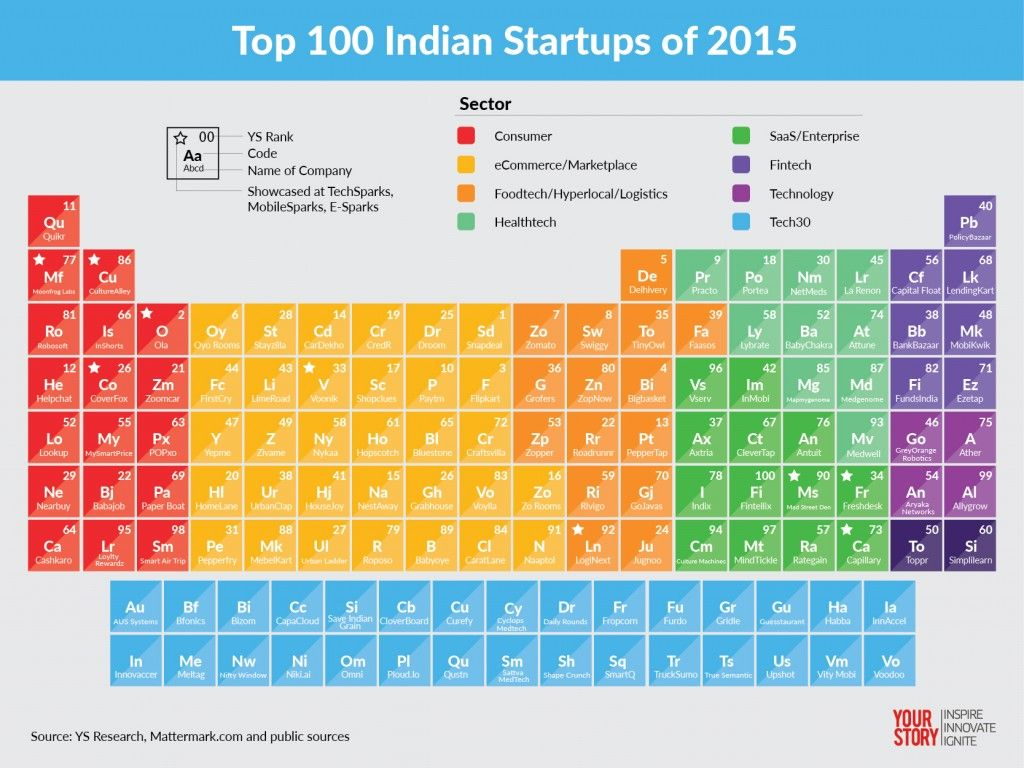 India 100 Top Startups With A Gravity Defying Momentum In 2015 Start Up Business Investment Periodic Table