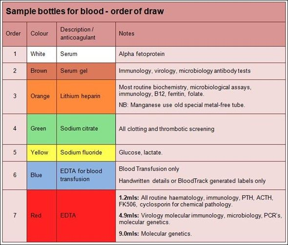 Scribble Drawing Quiz : Phlebotomy tubes and tests chart blood requesting