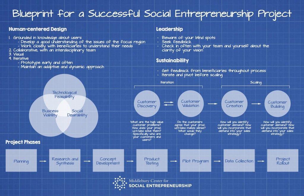 Middlebury Center for Social Entrepreneurship please