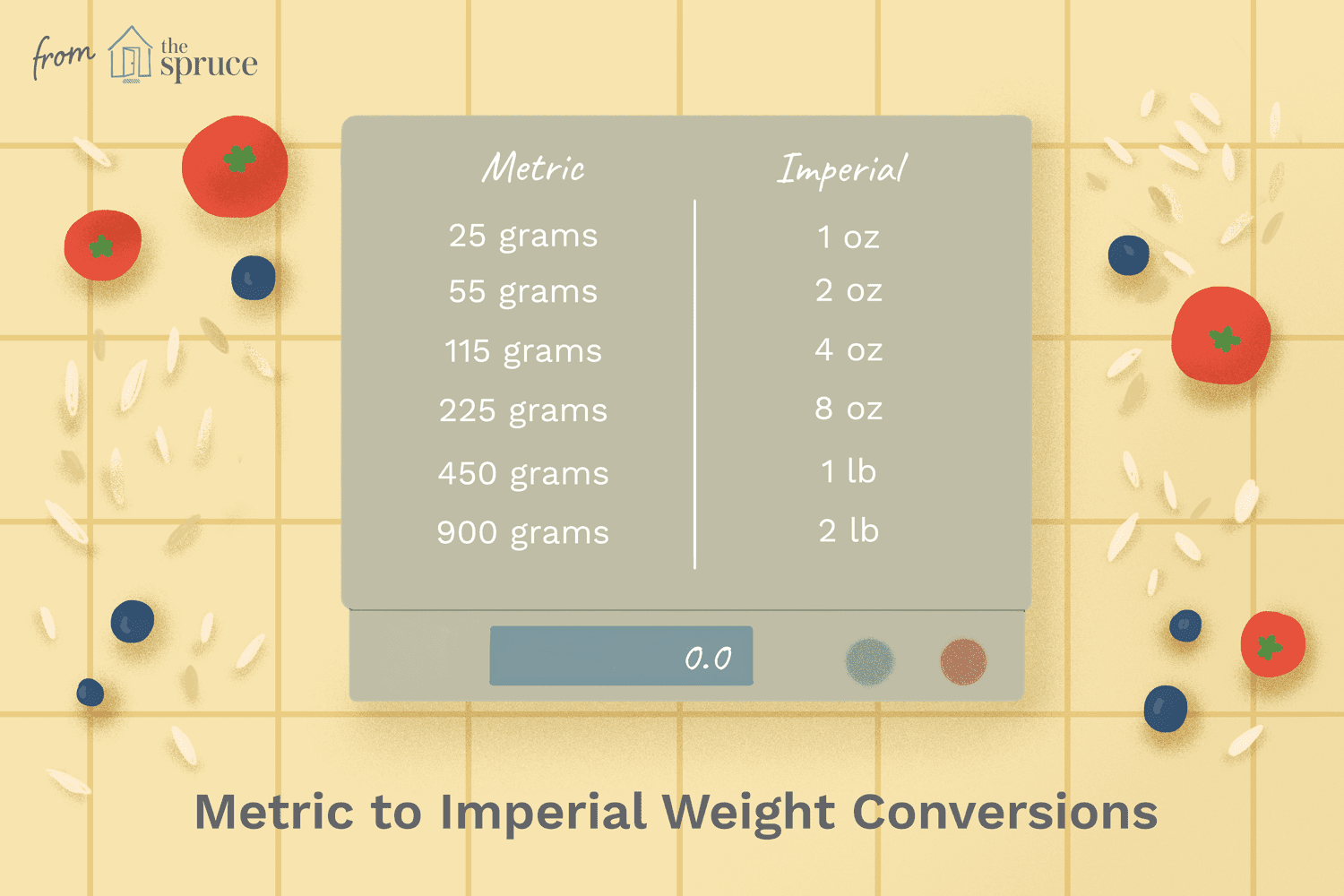Use These Measurement Conversion Charts For All Your