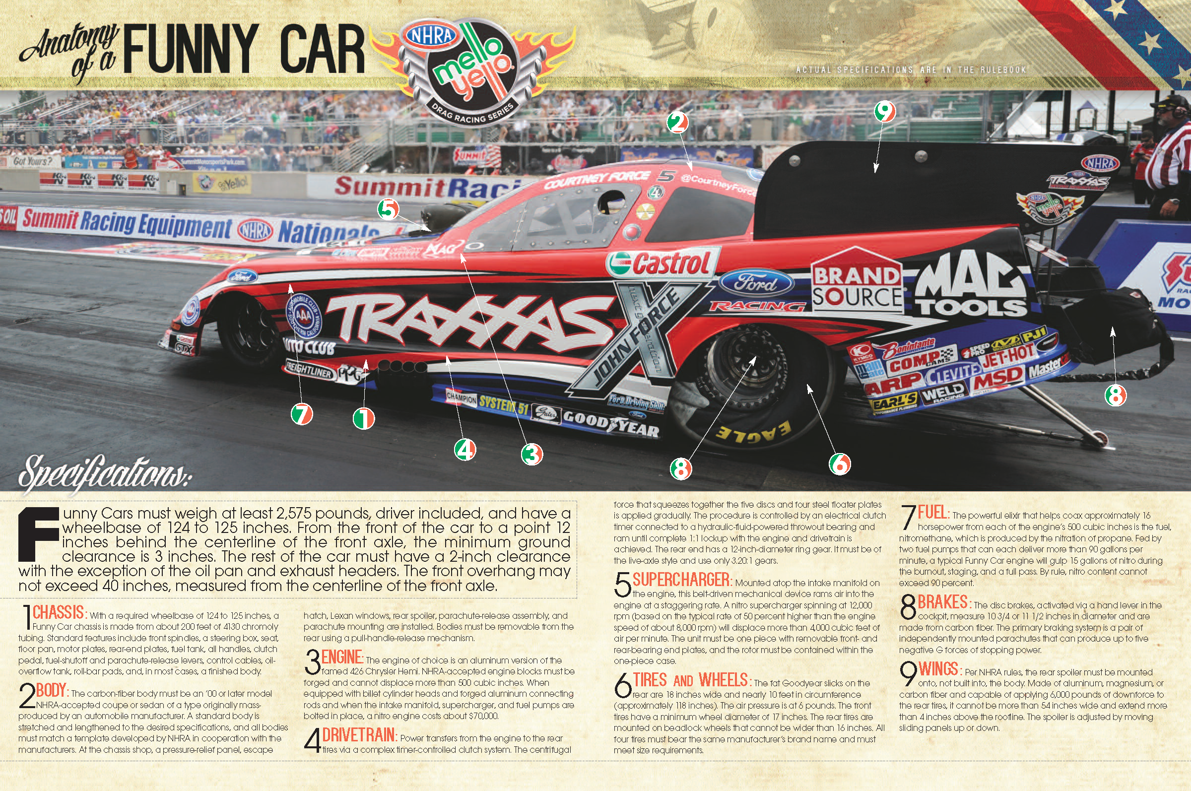 Anatomy Of An Nhra Funny Car Racing Pinterest Funny Cars